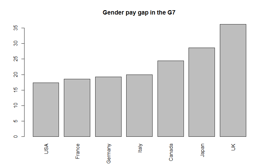 Gender pay gap in the G7