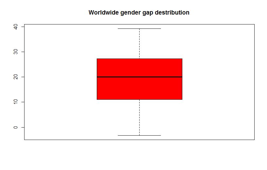 Worldwide gender gap destribution